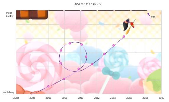 Ashley chart.png