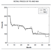 N64 vs. PS1 Graph.png